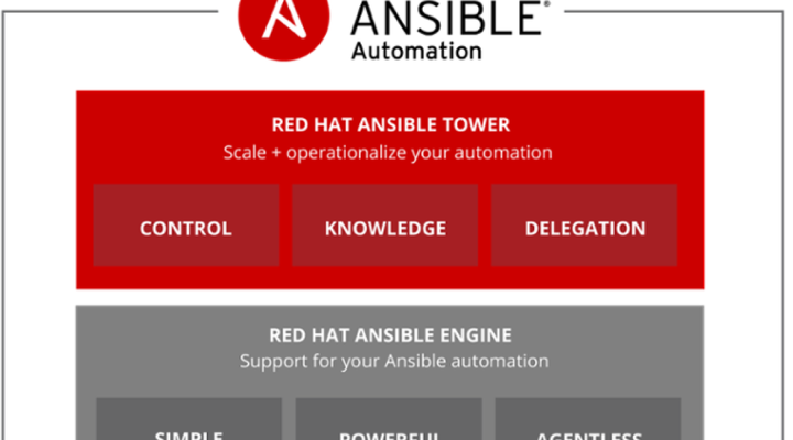 Ansible : Run playbooks as a script – Linux system